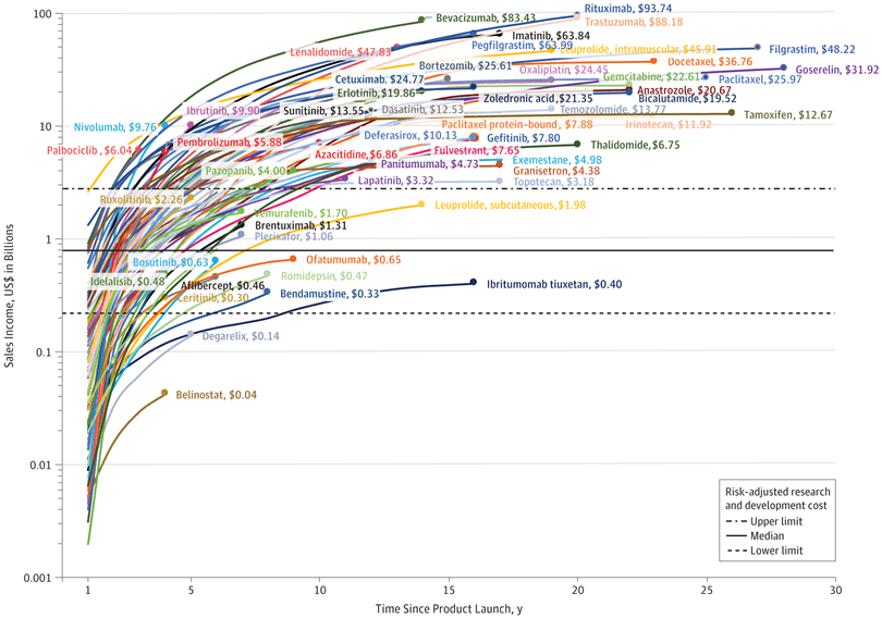 Figure 2. Cumulative Sales of Cancer Drugs in 2017 US Dollars, by Drug and Time Since Product Launch