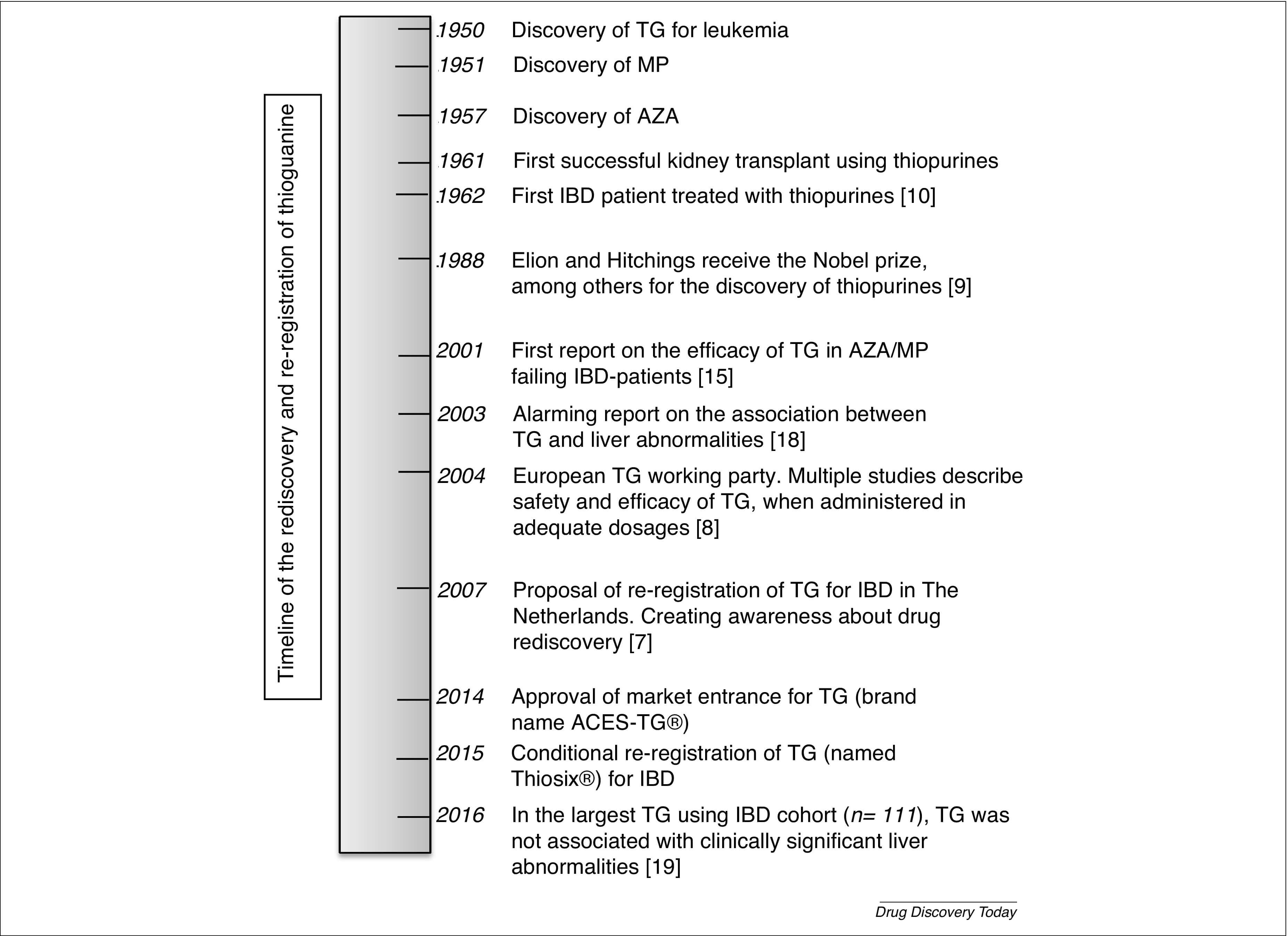 Figure 1. Timeline of thioguanine from discovery to rediscovery and re-registration
