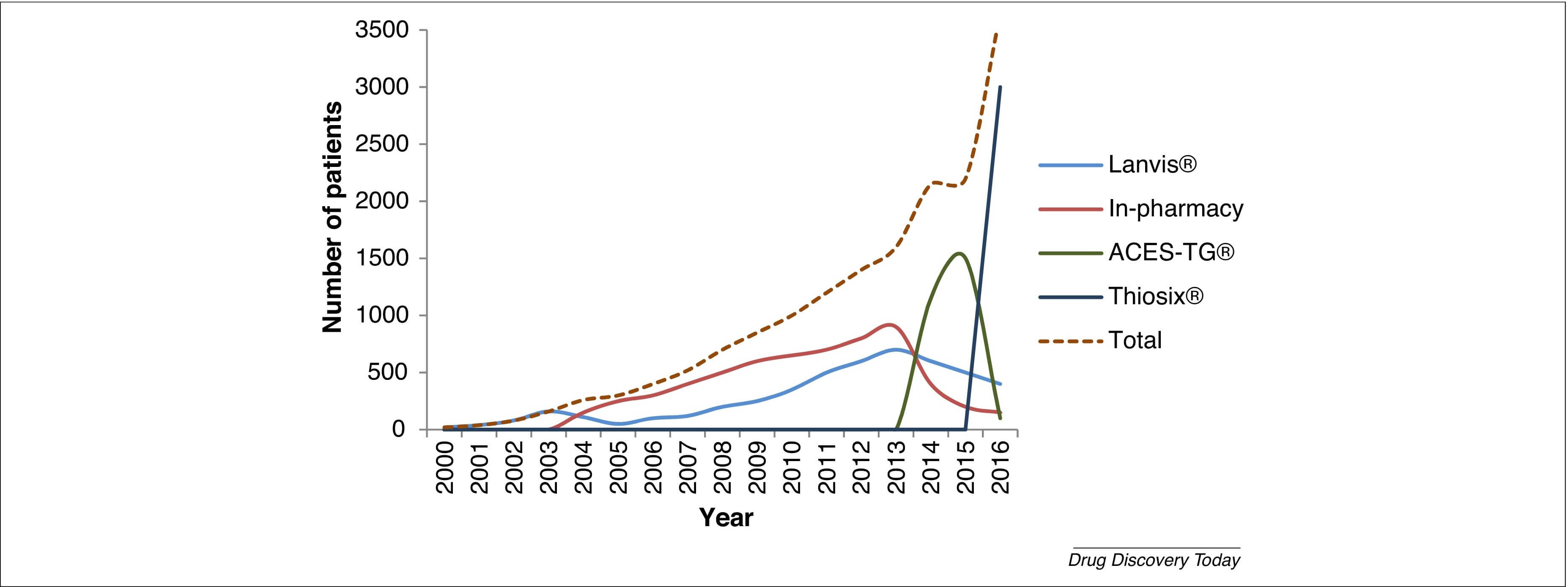 Figure 3. The use of thioguanine compounds in patients with inflammatory bowel disease over the years in The Netherlands