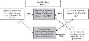 Figure 5. Clinical efficacy-safety decision tree for change in oral formulation.