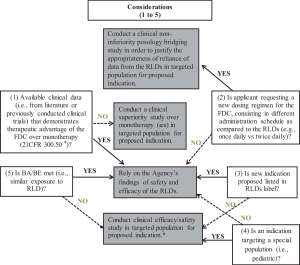 Figure 6. Clinical efficacy-safety decision tree for new oral fixed-dose combinations (FDCs).