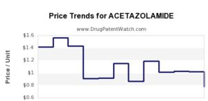 acetazolamide drug price trends