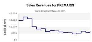 premarin drug sales trends