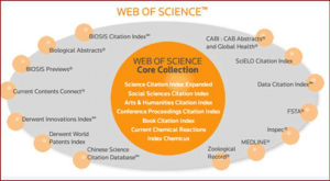 The Web of Science Core Collection