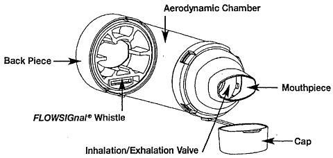 Aerochamber Plus And Aerochamber Plus With Mask