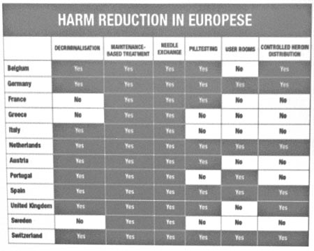 Harm Reduction In Europese