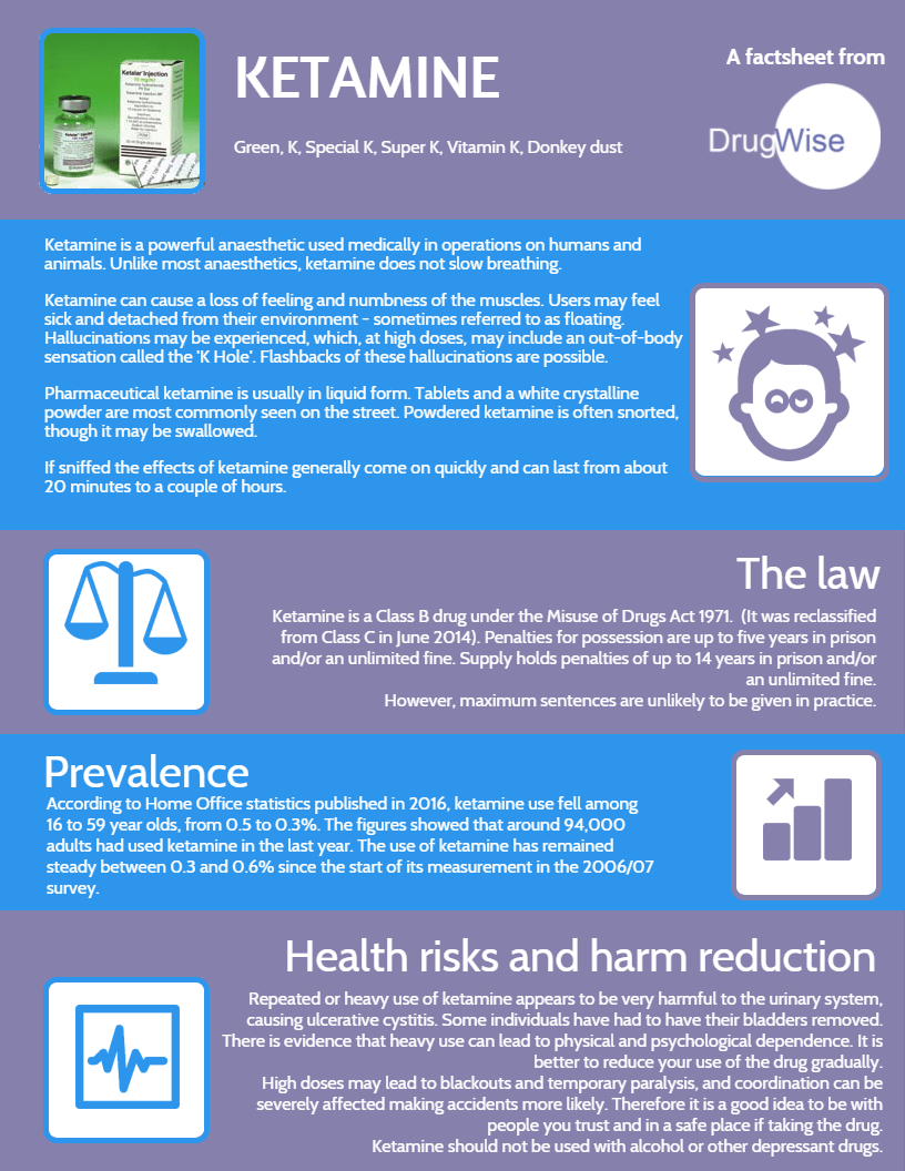 Factsheets and infographics – DrugWise
