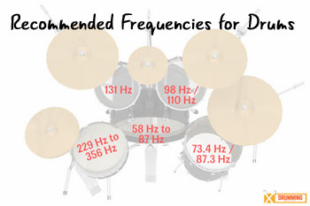 drum frequencies for tuning