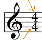 time signature 2 numbers mean