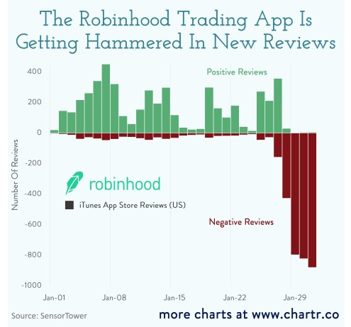 Robinhood is obviously a shit app