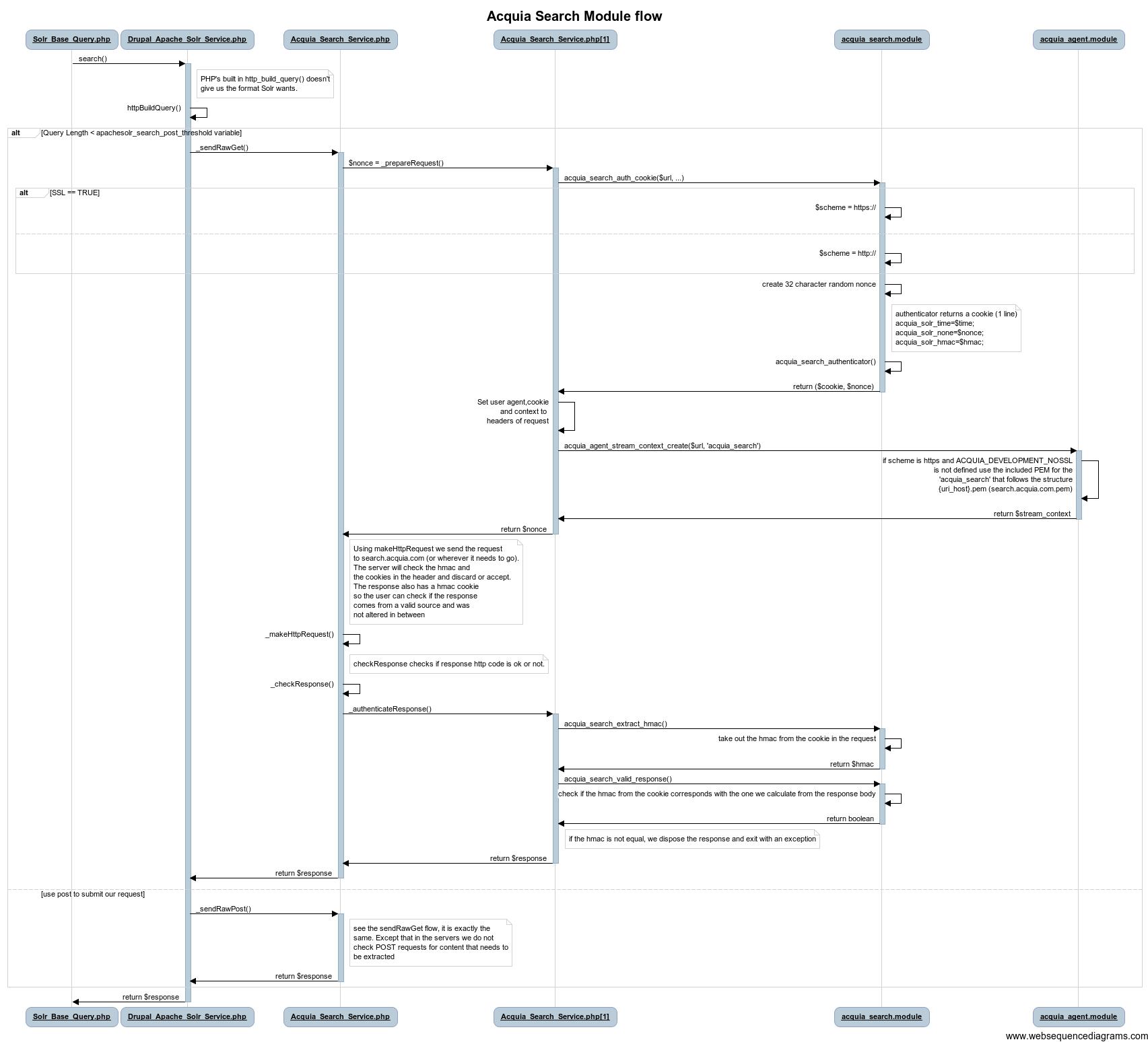 Sequence Diagram Flow Diagram Drupal Org