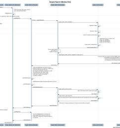 acquia search module flow 1 png  [ 1705 x 1548 Pixel ]