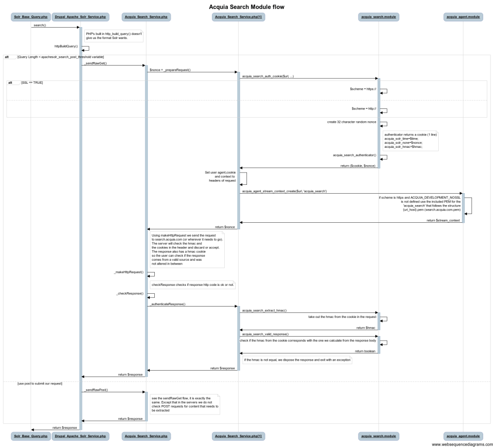 medium resolution of acquia search module flow 1 png