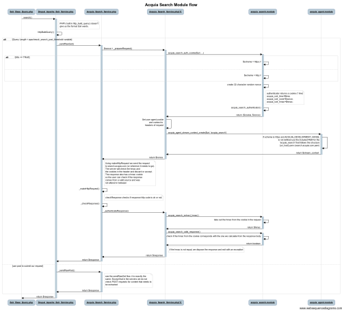 small resolution of acquia search module flow 1 png