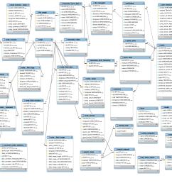 d8 database schema  [ 2914 x 1364 Pixel ]
