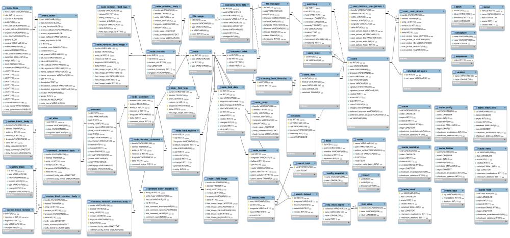 medium resolution of  d8 database schema