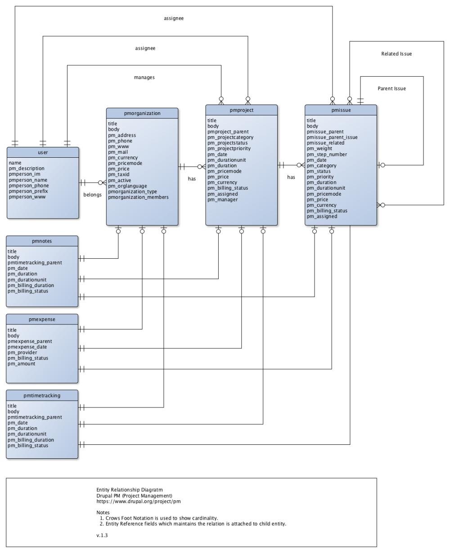 medium resolution of entity relationship diagram drupal pm v 1 3