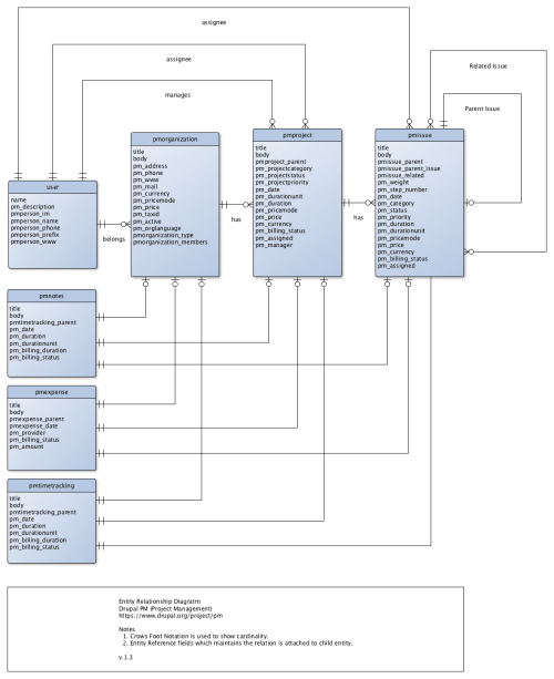 small resolution of entity relationship diagram drupal pm v 1 3