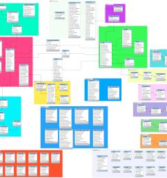 drupal 7 database schema [ 2930 x 2750 Pixel ]