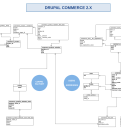 commerce 2 x er diagram png  [ 1880 x 1193 Pixel ]