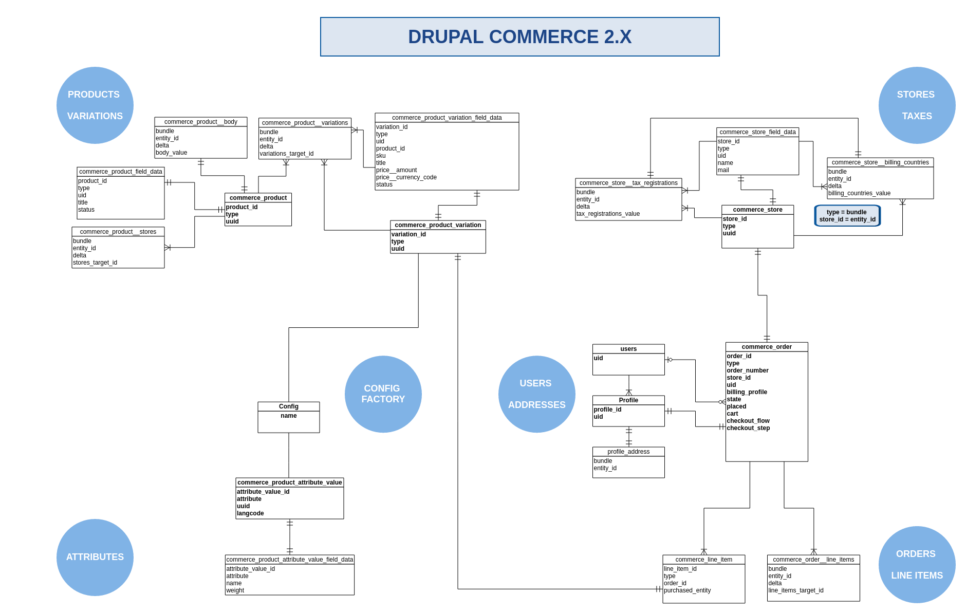 hight resolution of commerce 2 x er diagram png
