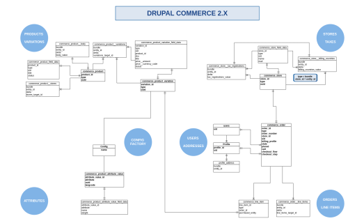 small resolution of commerce 2 x er diagram png