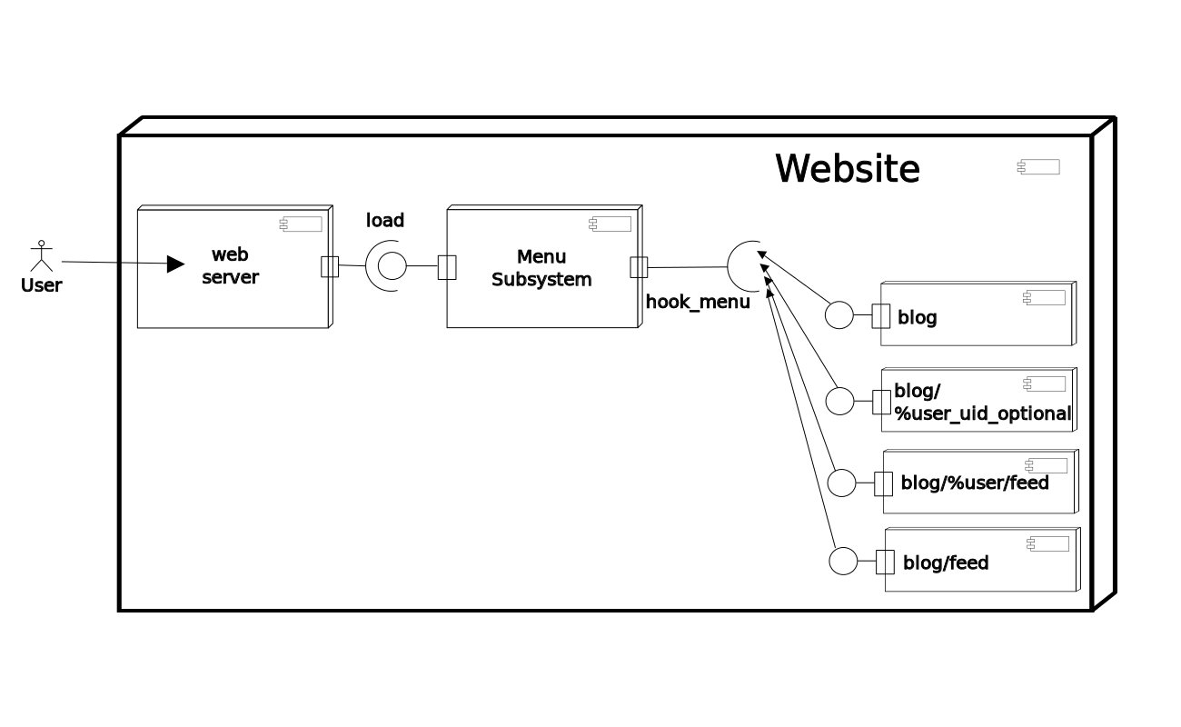 Add Uml Class Diagrams To Api Drupal
