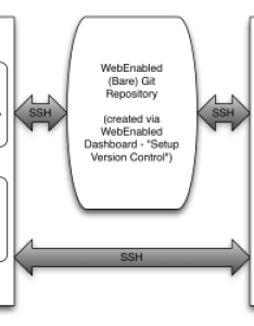 Flow chart also leveraging webenabled   remote git repositories for beginners rh drupaleasy