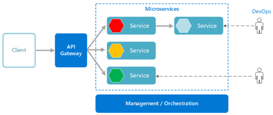 Microservices infra.png