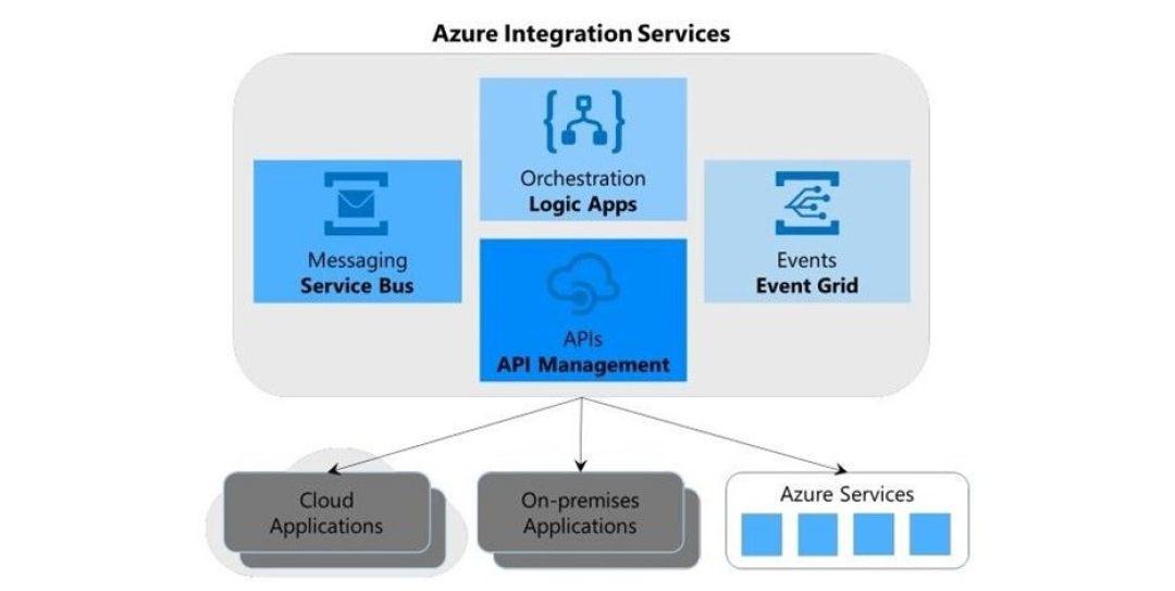 Azure Integration Services jawn.jpg