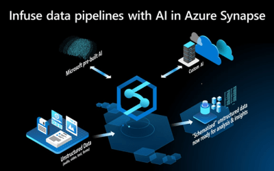 Now available: Code-free AI in Azure Synapse Analytics