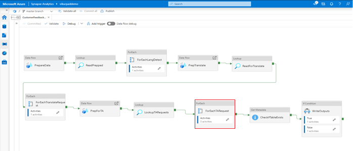 "Figure 2: ""Customer Feedback Analytics"" Pipeline Template in Azure Synapse"