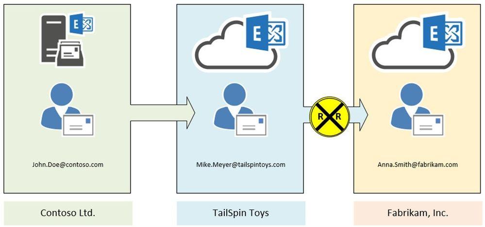 MailLoop01.jpg