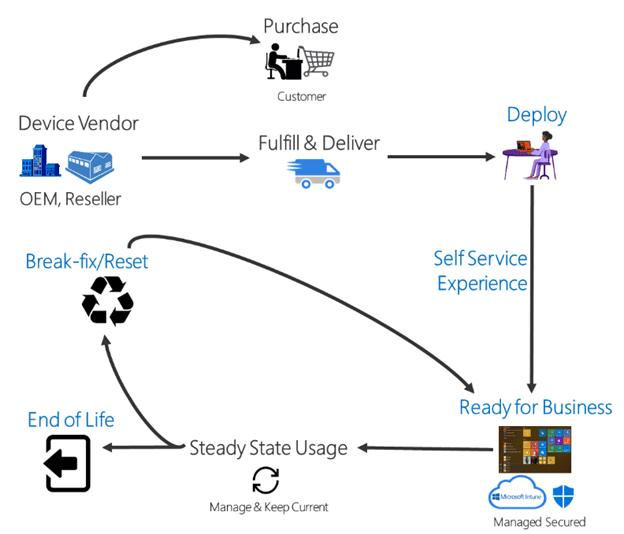 Windows Autopilot for HoloLens 2 general availability