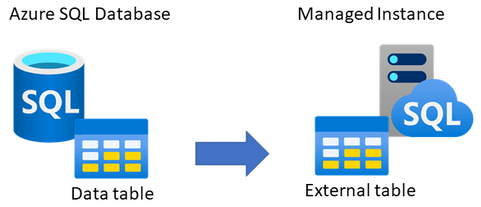 Use external table on Azure SQL Managed Instance to read data from Azure SQL Database