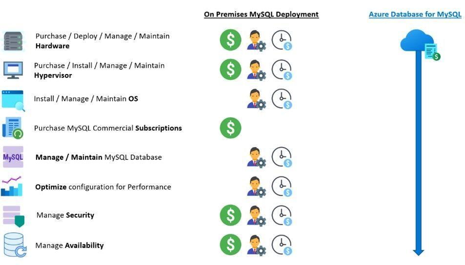Optimize ROI by migrating to Azure Database for MySQL