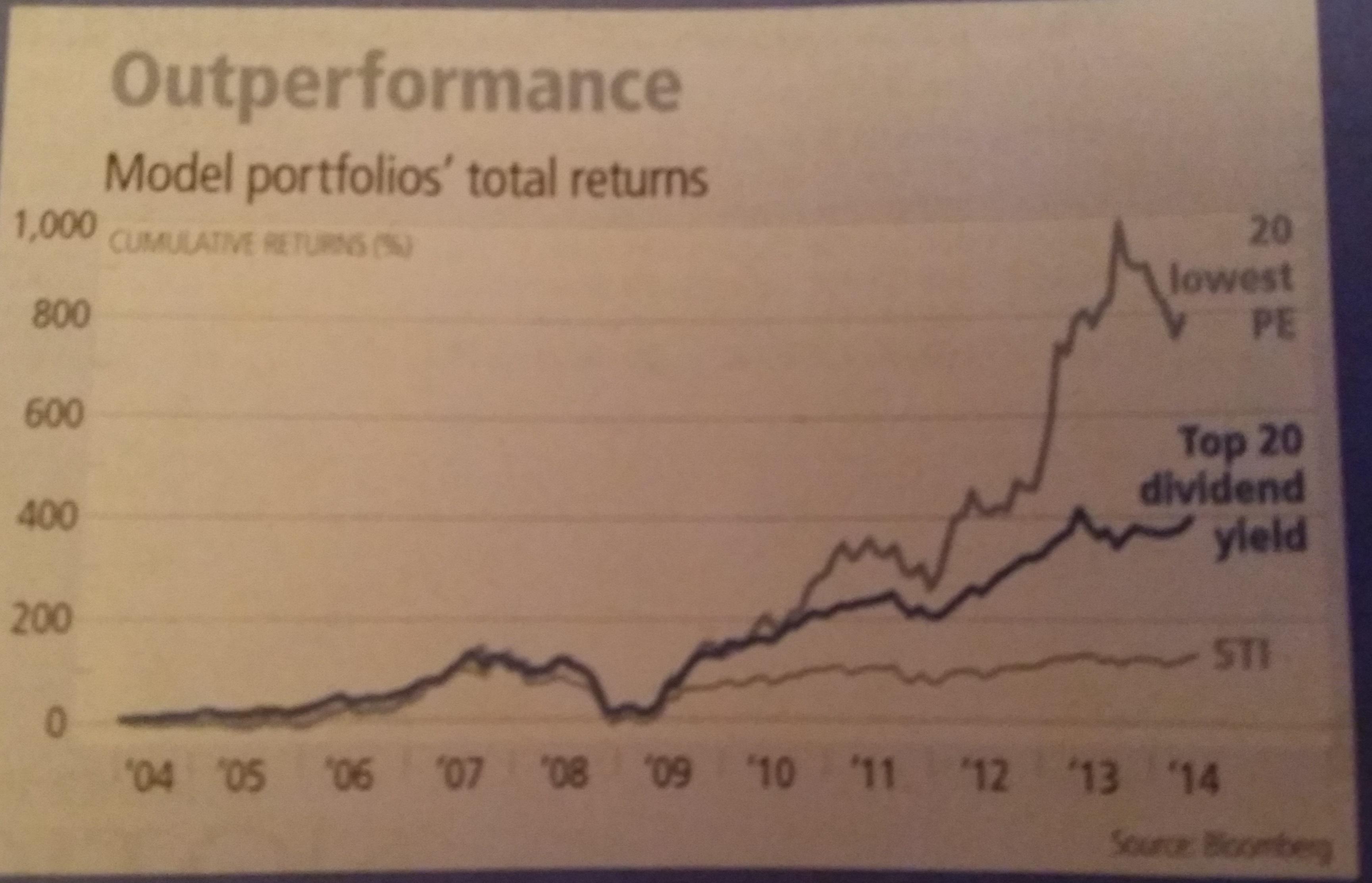 sgx model portfolio chart