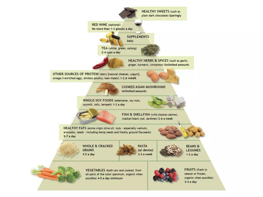 Anti Inflammatoryt Amp Food Pyramid