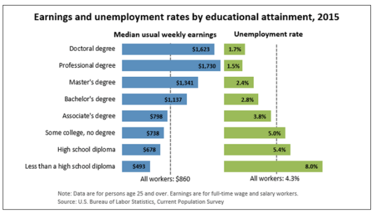Earnings and unemployment rates by educational attainment bar graph