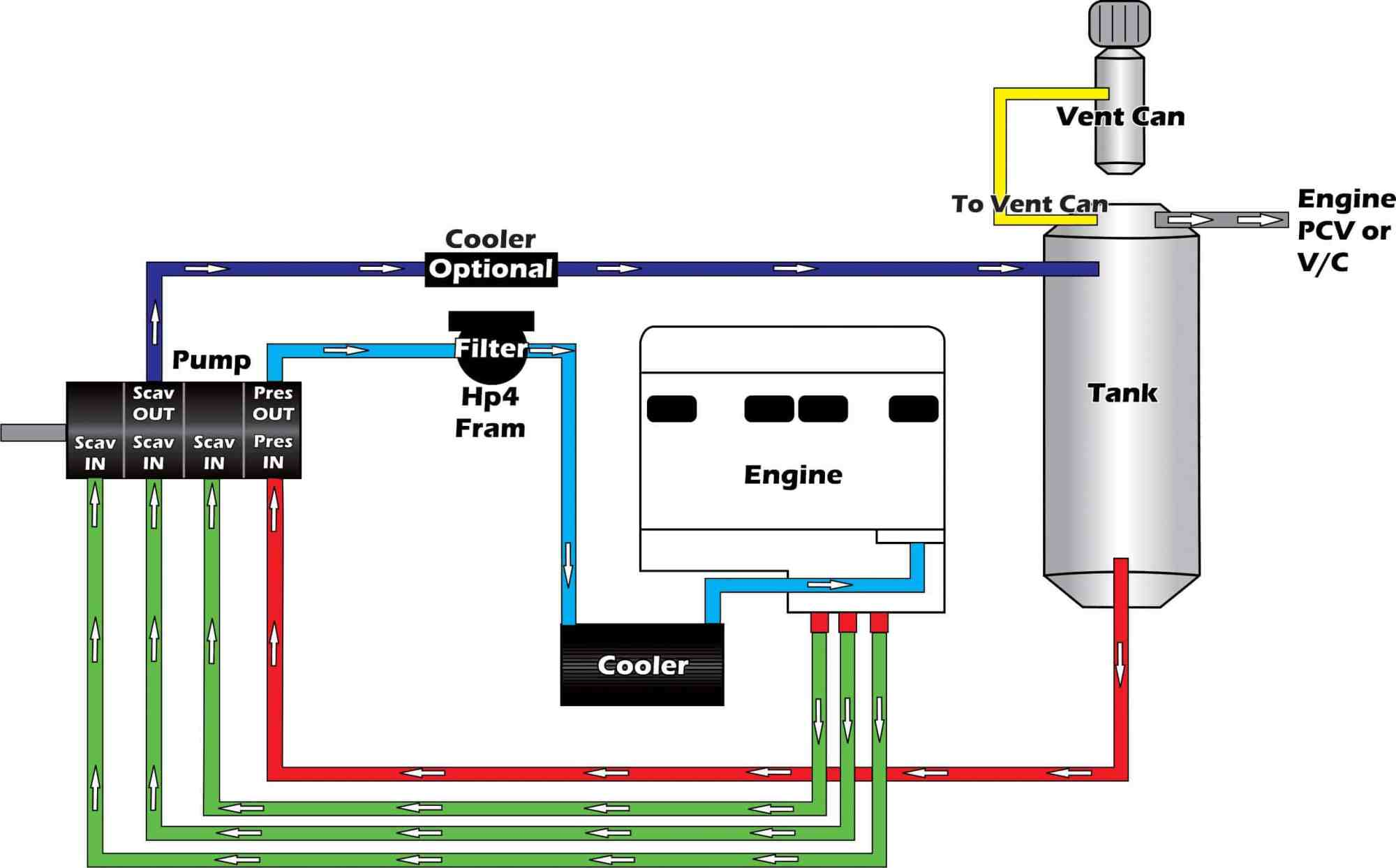 hight resolution of 4 stage are plumbing schematic