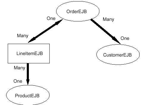 EJB: Entity Bean com Container-Managed Persistence