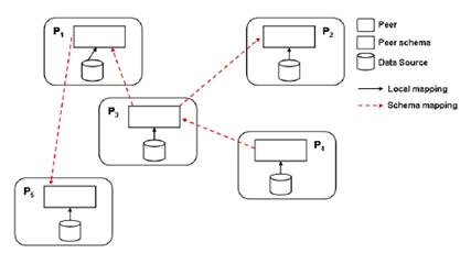 Pesquisas DSC   PETNews - Schema Generator