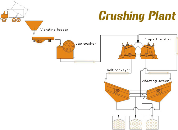 cement process flow diagram tornado example stone crushing plant