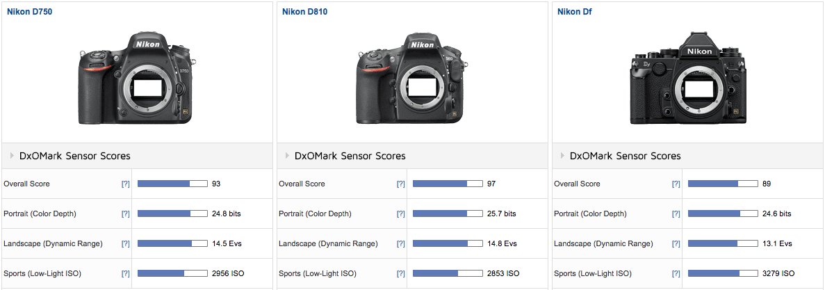 "Nikon D5 tested at DxOMark, the Df still remains the ""Lord"