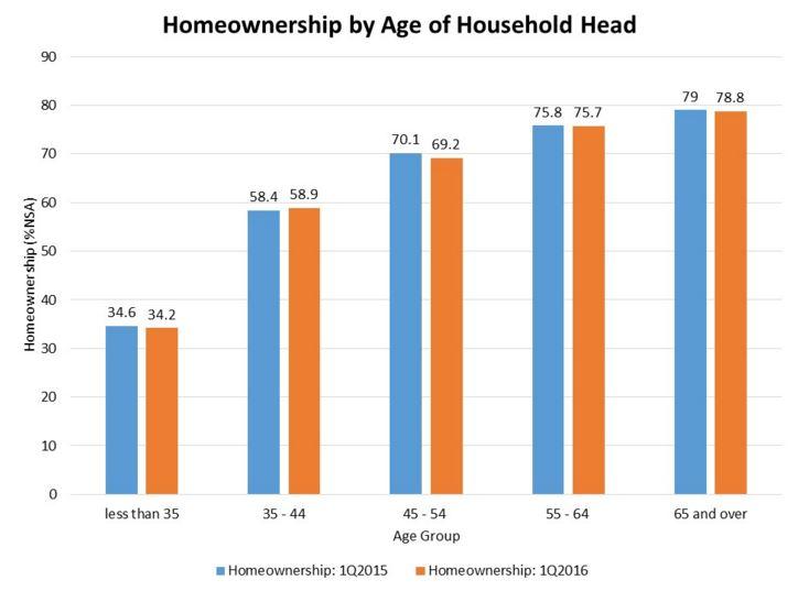 Homeownership graph
