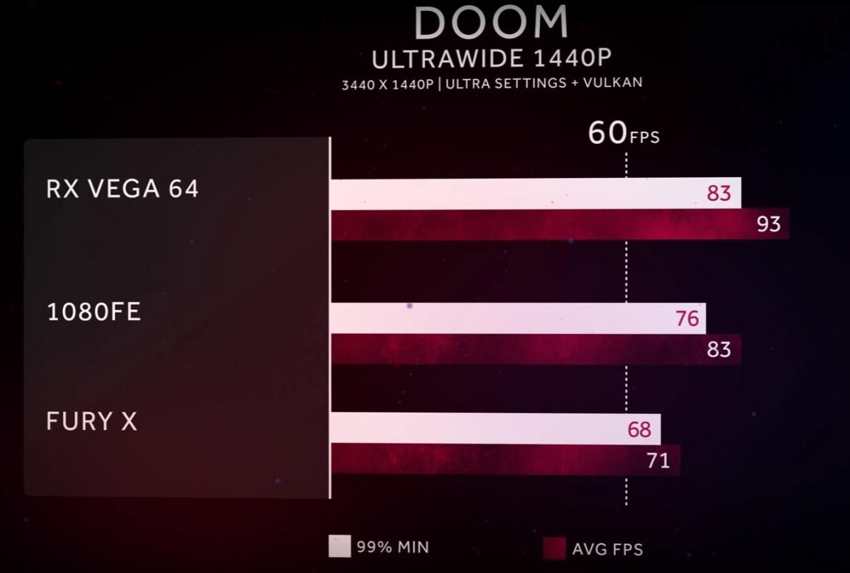 DOOM RX Vega - Speciale AMD RX Vega 64: quanto costa davvero una piattaforma gaming AMD?
