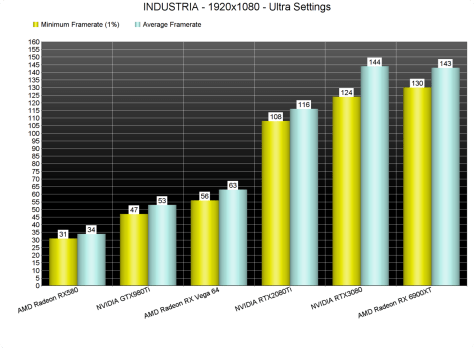 INDUSTRIA GPU benchmarks-1