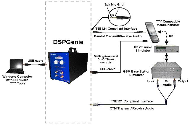 DSPGenie M-TTY