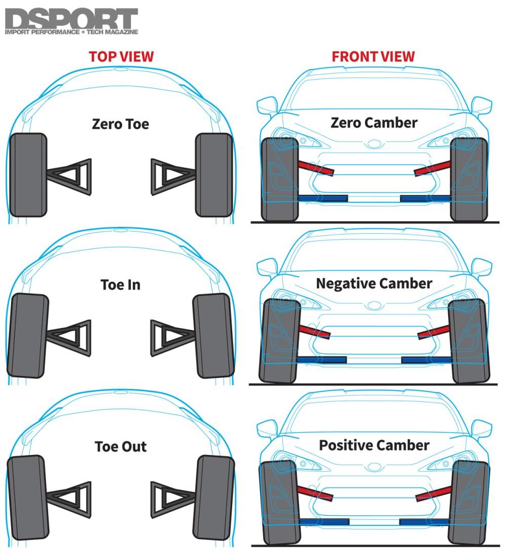 medium resolution of auto alignment diagram best wiring diagram auto alignment diagram