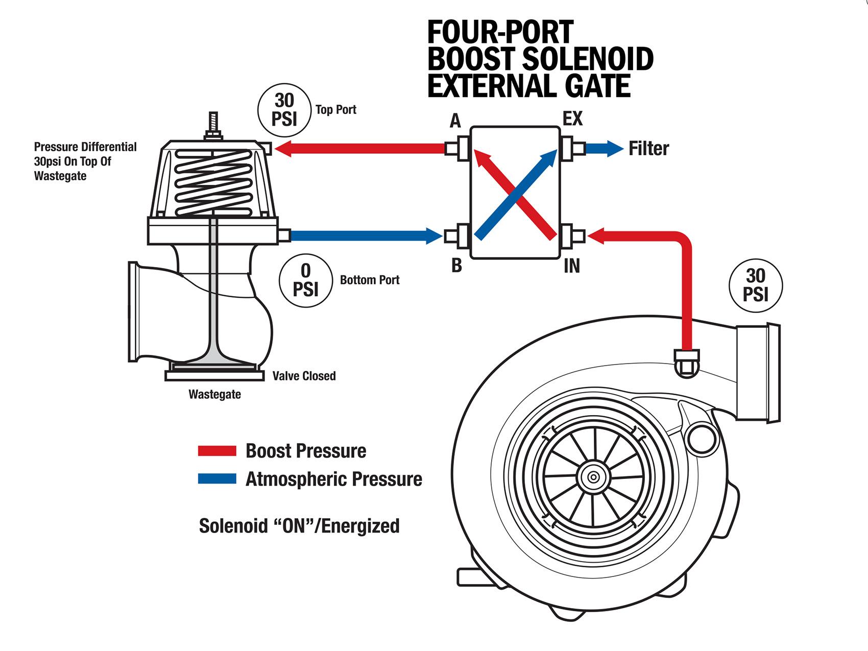 mac 4 port boost solenoid diagram